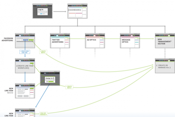 canic-portfolio-socialcode-architecture
